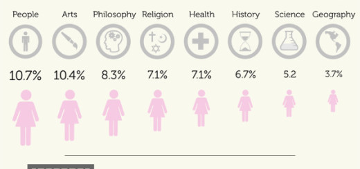 wikipedia's gender gap by knock twice_id geek girls blog