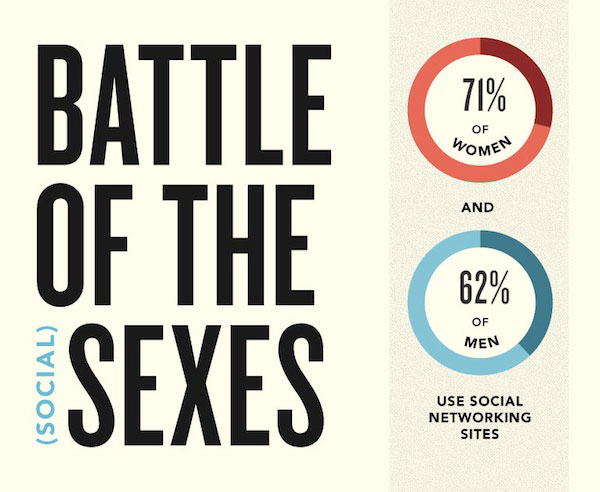 social-media-battle-of-the-sexes-infographic_id-geek-girls-blog_01